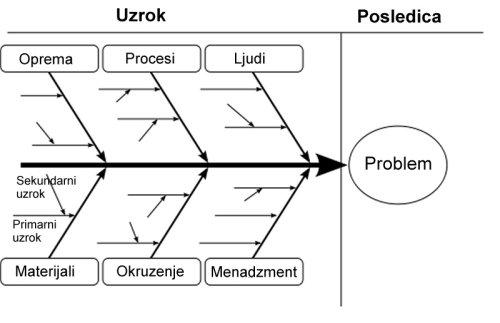 ishikawa dijagram